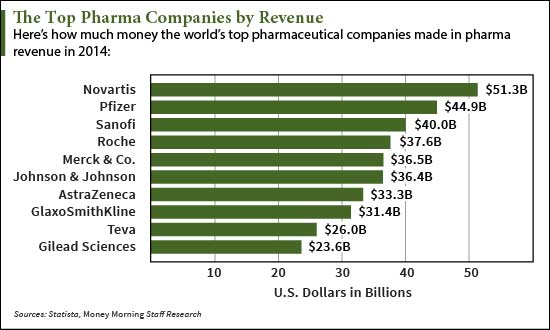 Top-Pharmaceutical-Companies-Revenue-chart