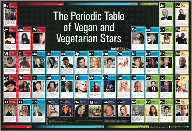 The Periodic Table of Vegan and Vegetarian Stars